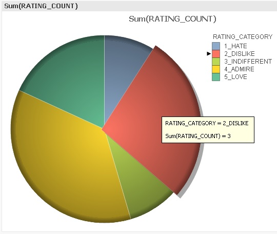 PieChart_QlikView