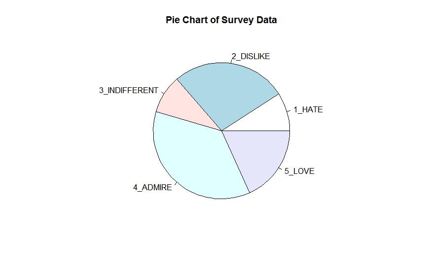 Pie Charts Arent That Evil Mr Fox Sql