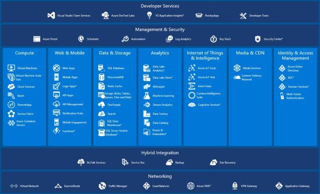 AzureSuiteOfServices