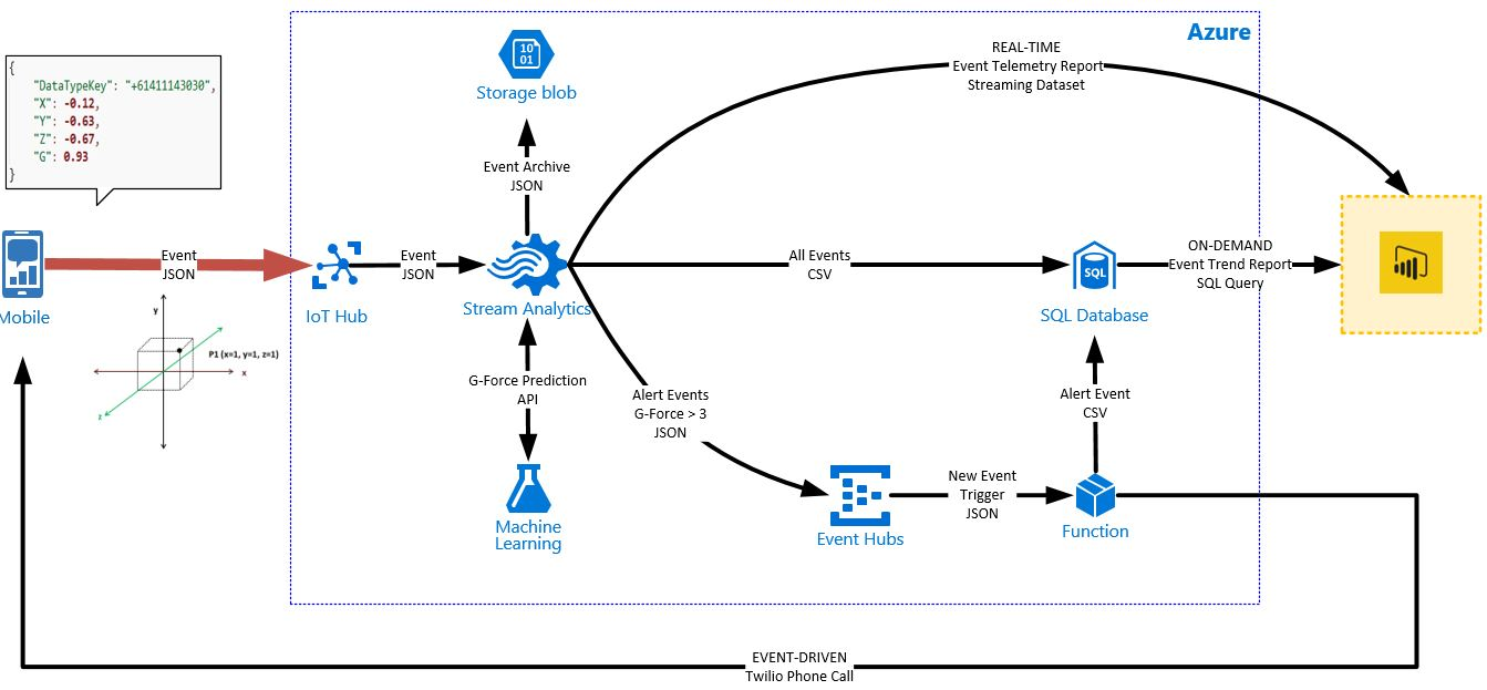 Making Phone Calls from Azure Event Hub Messages – Mr  Fox SQL
