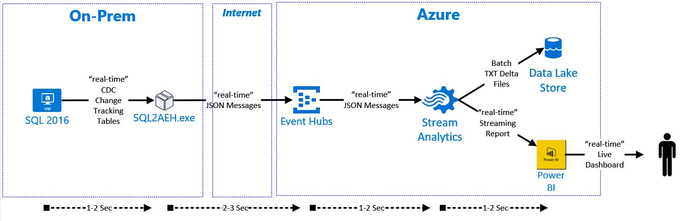 Streaming ETL: SQL Change Data Capture (CDC) to Azure Event