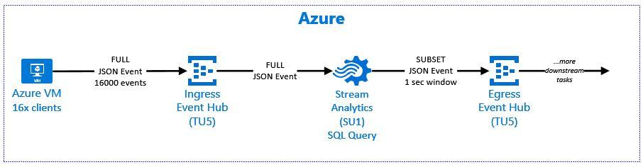 Tuning Throughput from Azure Event Hub to Azure Stream