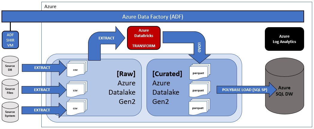 Azure Service Logging in the Modern Data Warehouse – Mr  Fox SQL